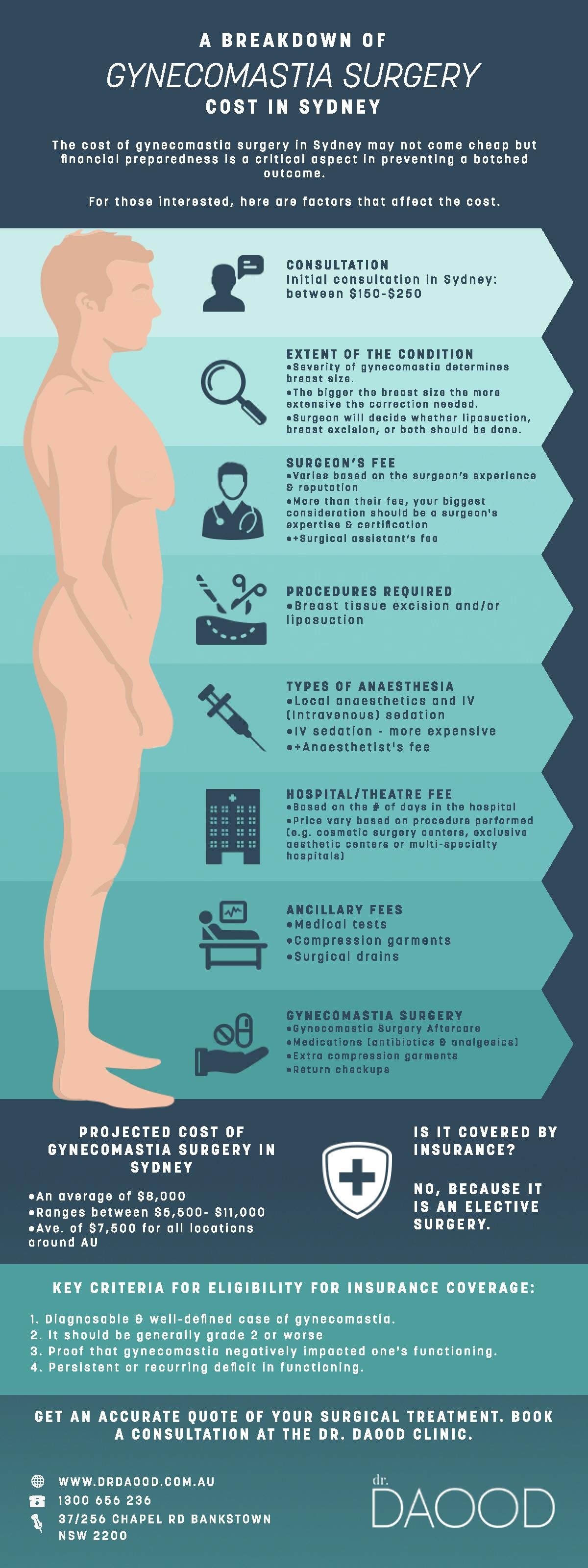 A Breakdown of Gynecomastia Surgery Cost in Sydney Infographic